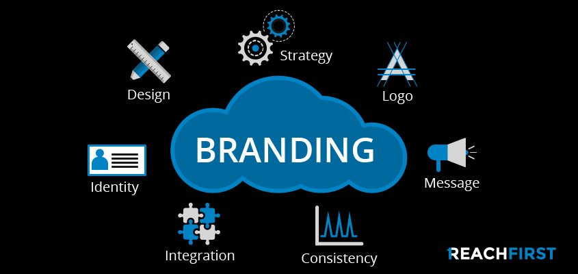 Understanding the Basics of Branding