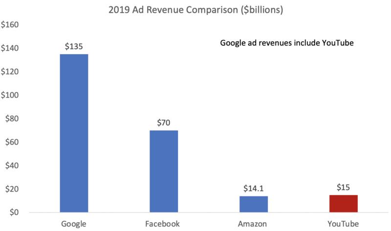 Ad Revenue Comparison